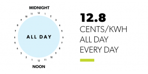 12.8 cents per kilowat hour all day, every day
